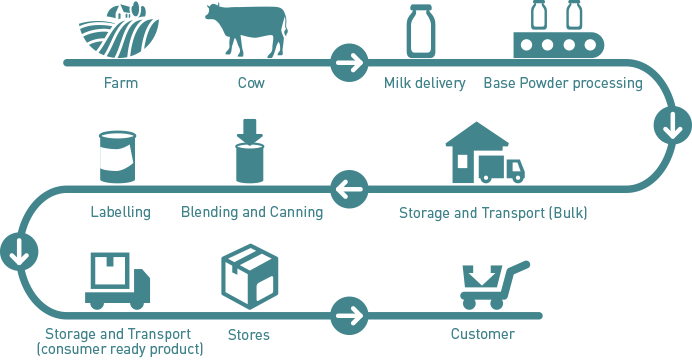 PRODUCT SUPPLY CHAIN FLOW DIAGRAM - Fernbaby Nz